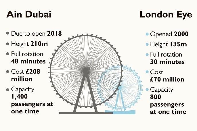 مقایسه چرخ فلک لندن با چشم دبی